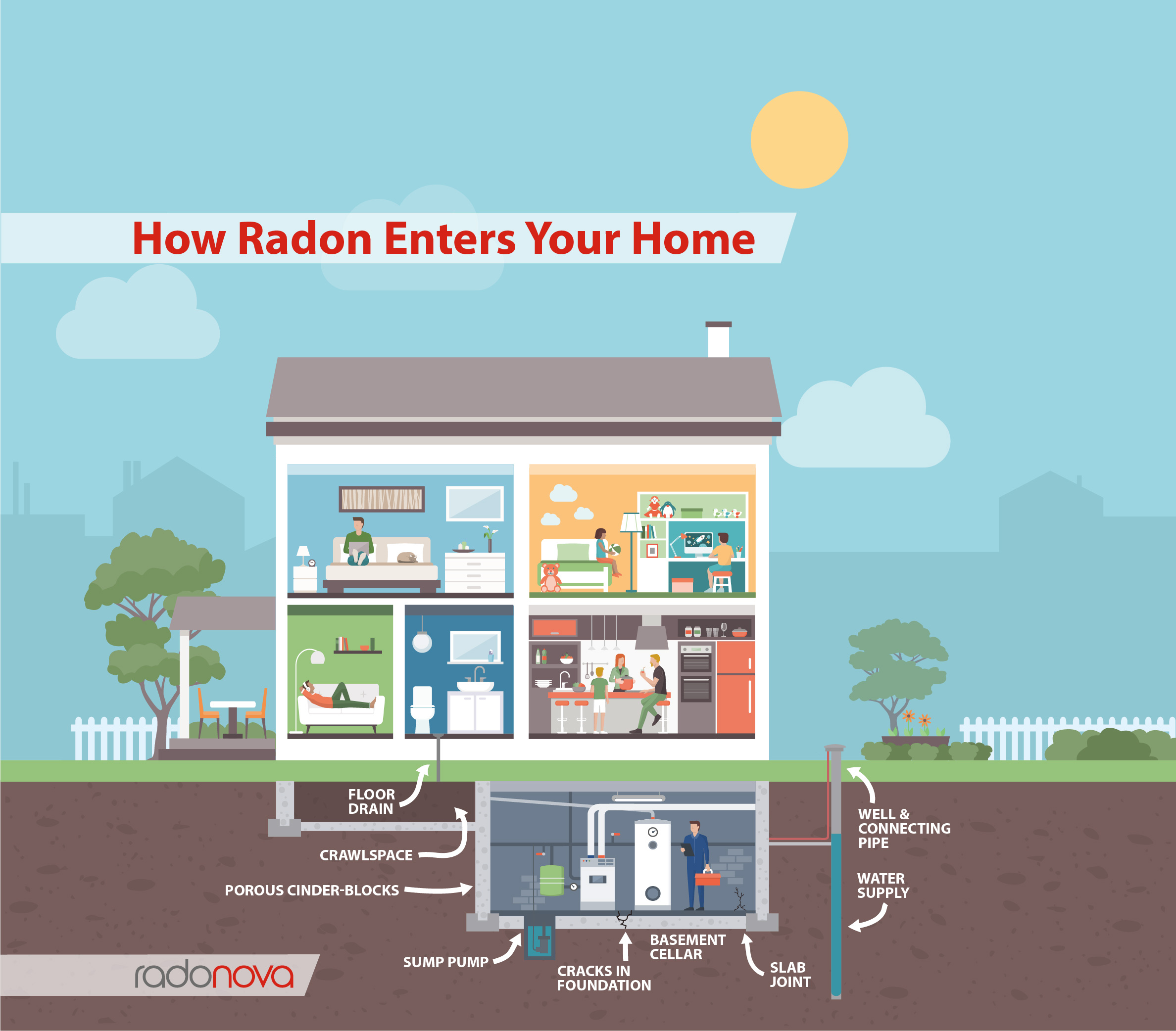 See what causes radon to enter your home starting in your basement.