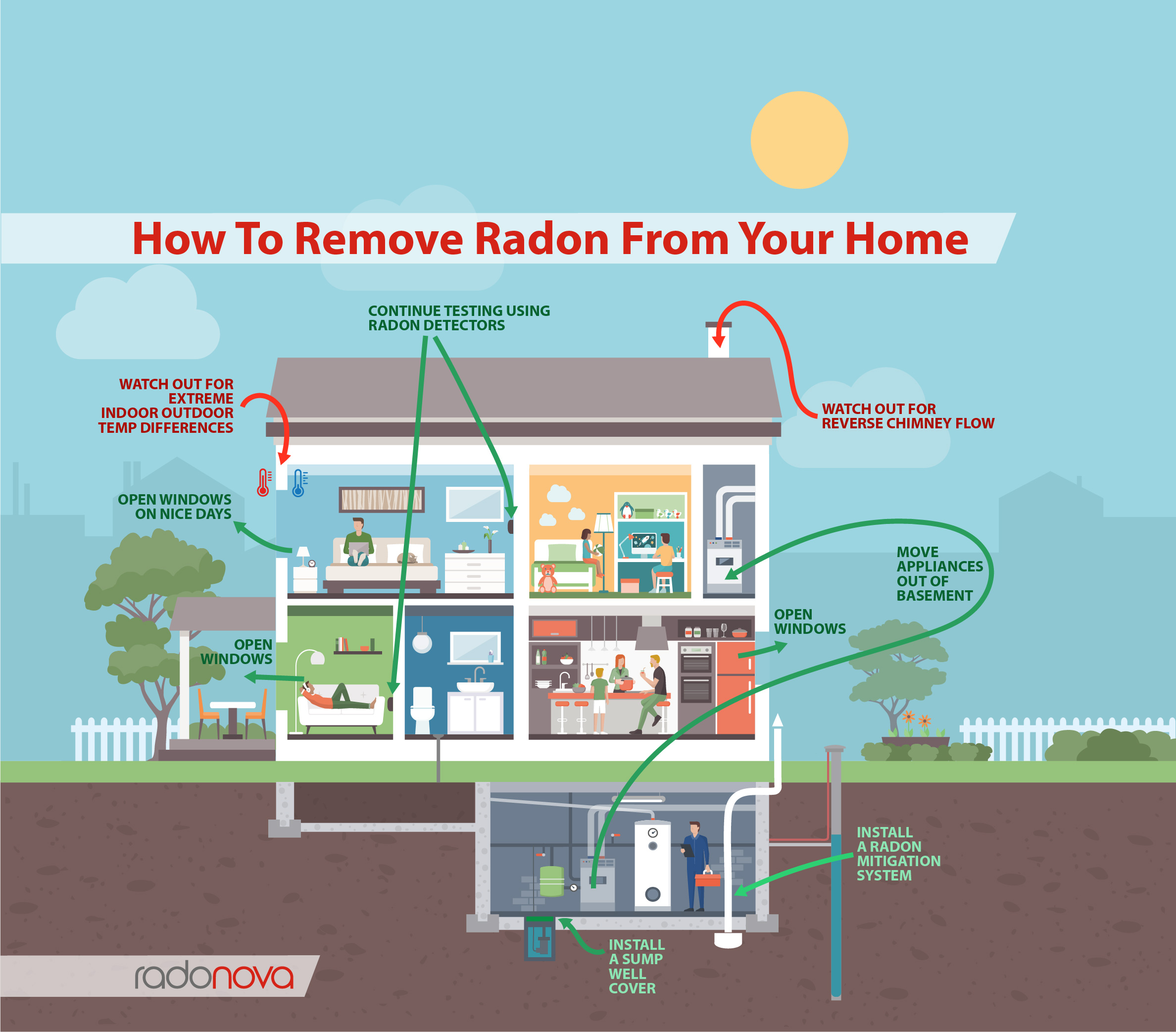 How to remove the radon from your home.