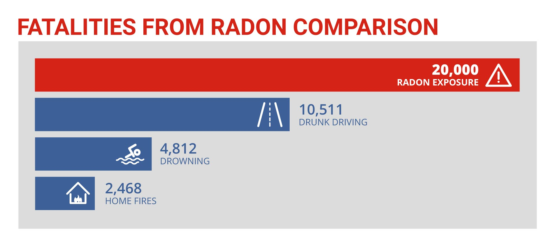 radon levels and fatalities from radon